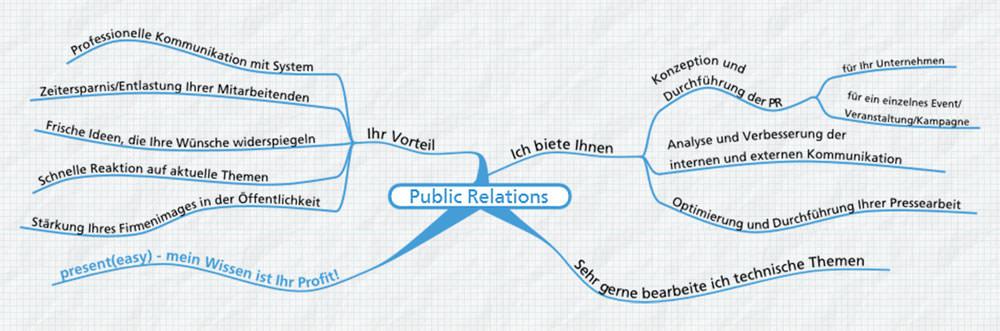 Mindmap zu den Angeboten im Bereich Public Relations