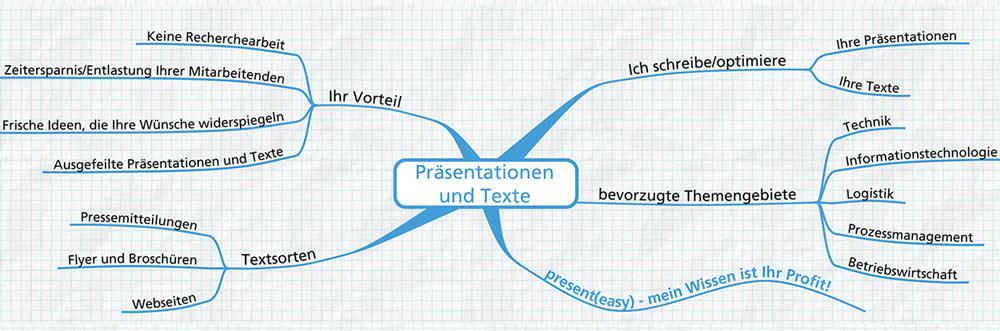 Mindmap zu den Angeboten im Bereich Präsentationen und Texte